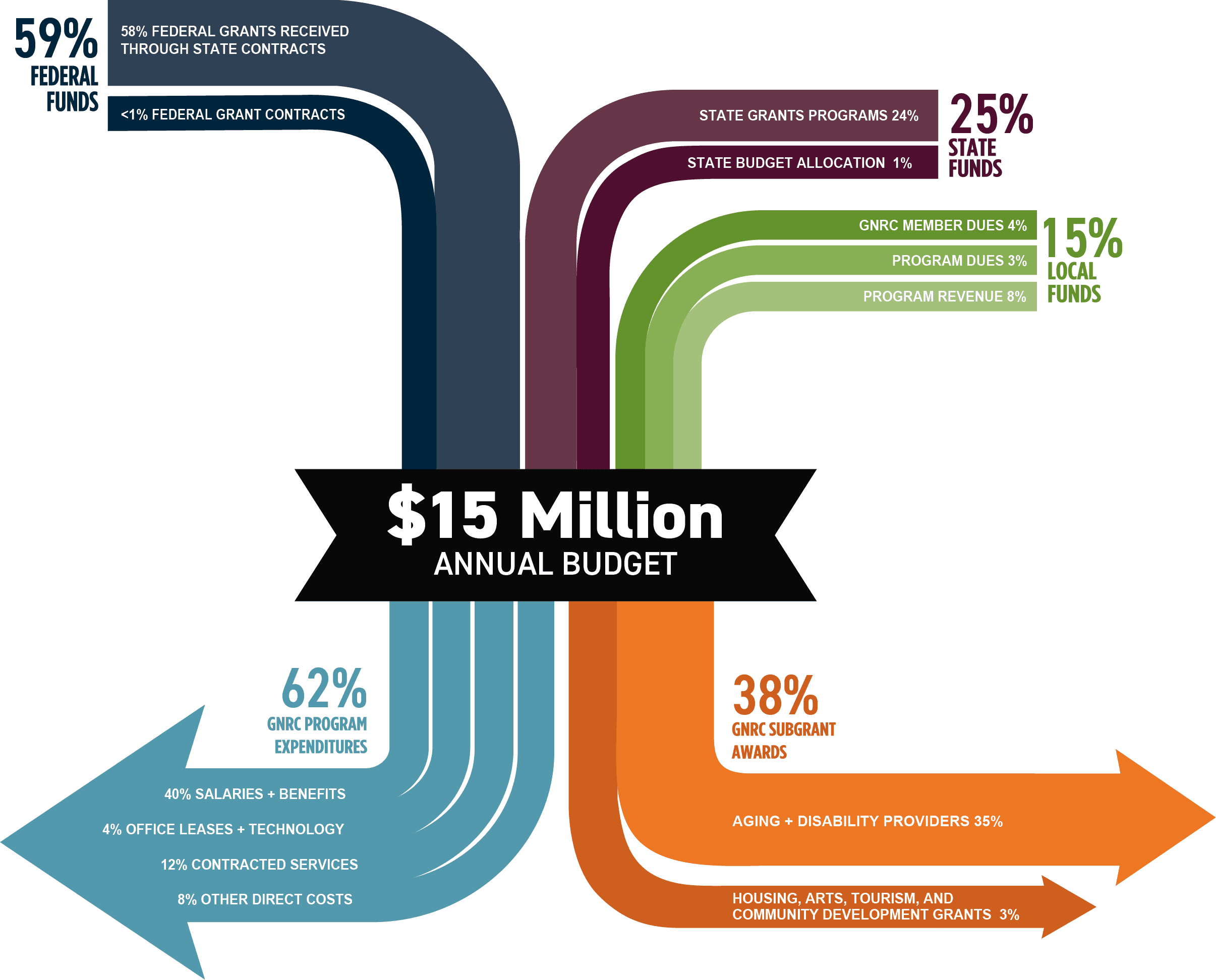 $15 Million Budget, Chart Updated 2019